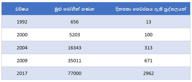 Spread_of_Dengue_in_Sri_lanka_over_the_years