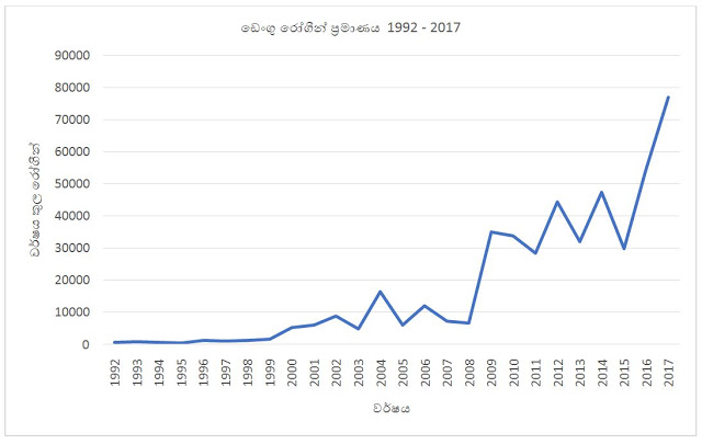 Total_Dengue_cases_by_Year_1992_2017